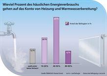 Häuslicher Energieverbrauch