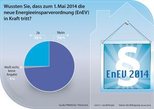 Umfrage Grafik EnEV 2014
