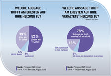 Umfrage Grafik, Deutsche Modernisierungsmuffel, 2015