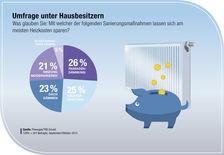 Umfrage Grafik Heizkosten sparen, aber wie? 2015