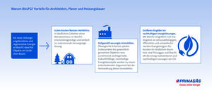 Primagas Energie GmbH – Große Bühne(n) für BioLPG (2)